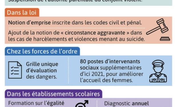 Selon vous, quelles mesures contre la violence conjugale mettre en œuvre en RDC ?