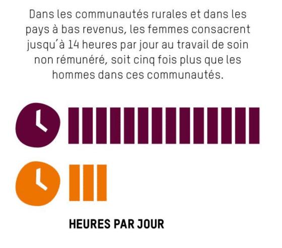Le «travail de soin» à la source des inégalités économiques et de genre